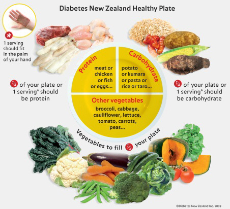 diabetes healthy plate HI