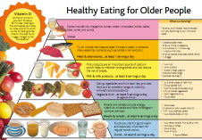 Information about healthy eating for older people. Click the link for a bigger version.