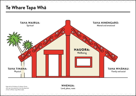 Image of a house showing the Te Whare Tapa Whā concepts described in the text